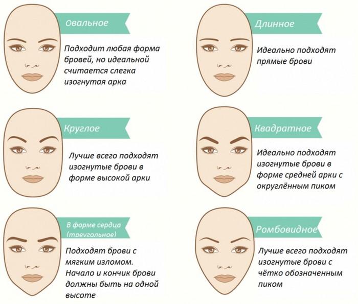 как подобрать форму бровей по типу лица схема
