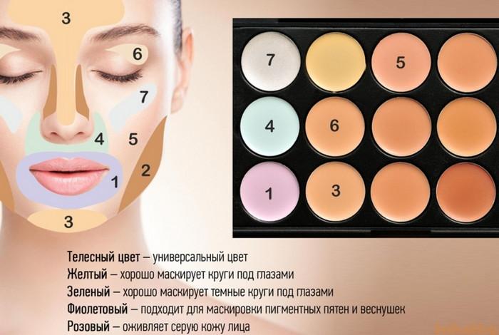 цветовая схема моделирующего макияжа