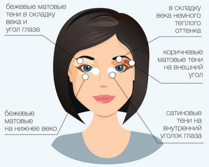 как нанести макияж чтобы выглядеть моложе