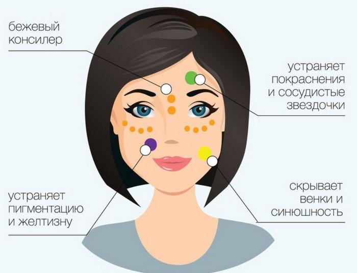 техника омолаживающего макияжа